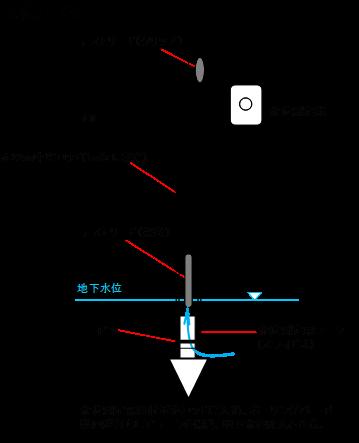 水位測定用先端コーン